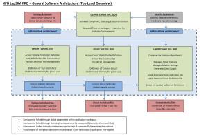 XPD LapSIM PRO Architecture V1 003-1