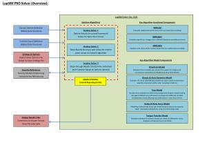 XPD LapSIM PRO Architecture V1 003-2